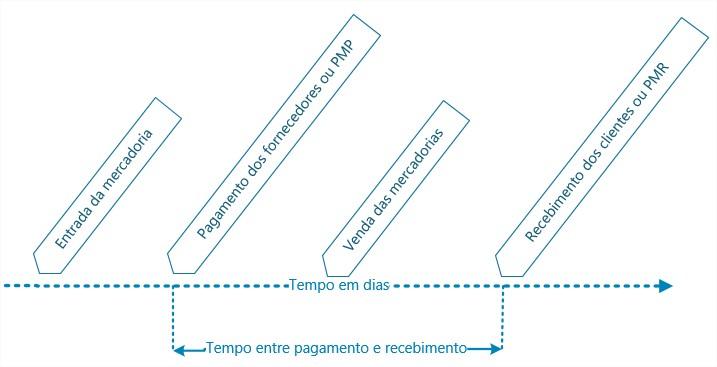 Déficit de Tesouraria PMP - PMR 3